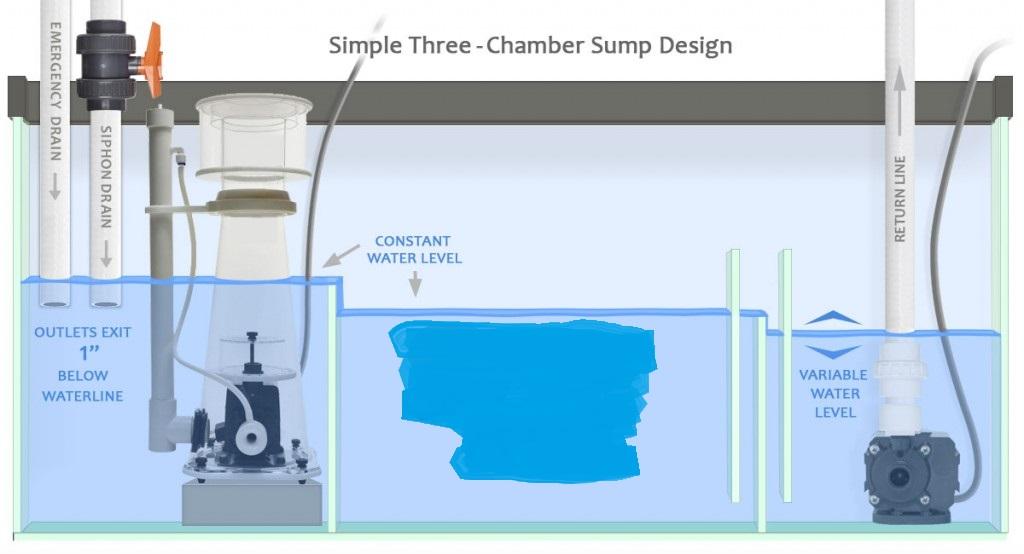 sump-design-diagram-gmacreef-1024x554.jpg